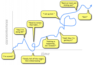 the-real-process-of-change-graph